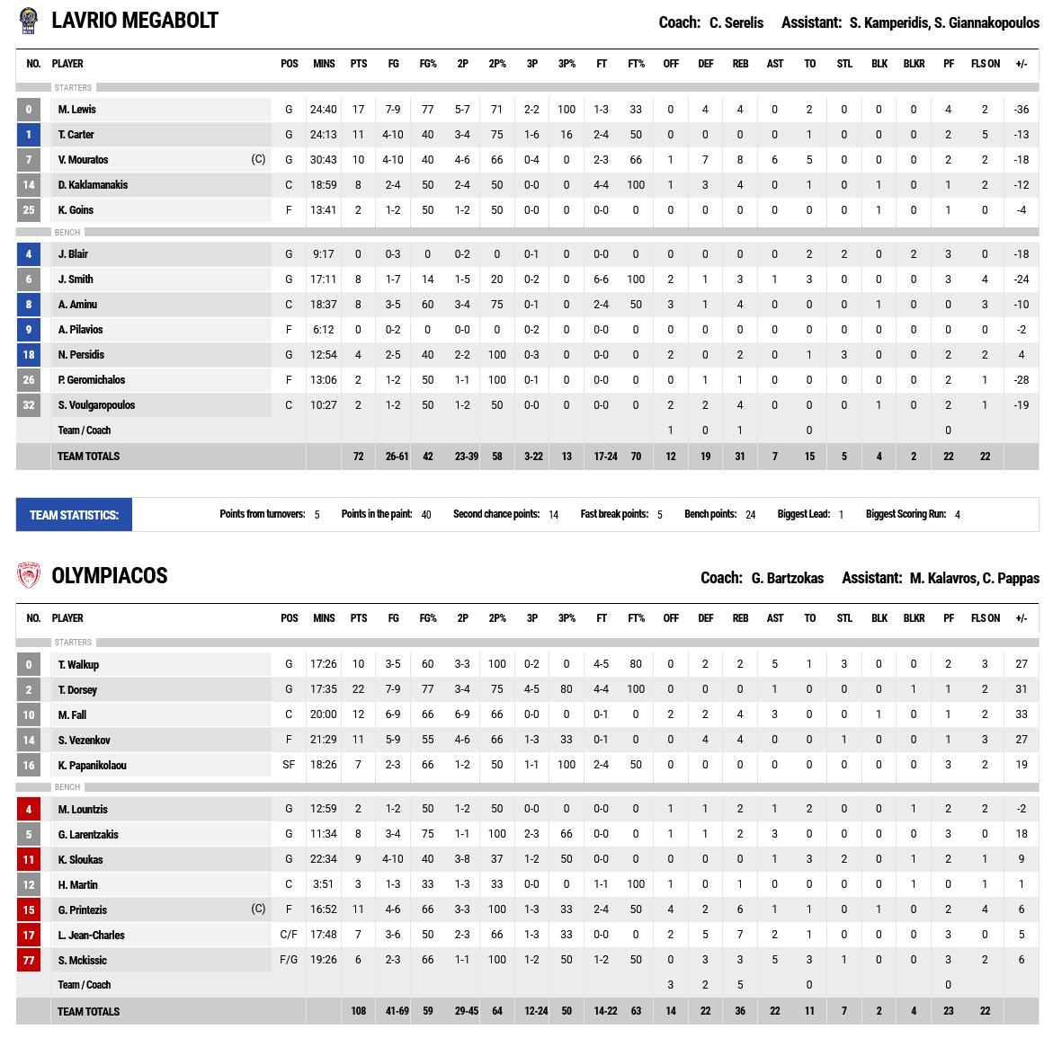 Screenshot 2021 10 10 at 21 42 49 FIBA LiveStats
